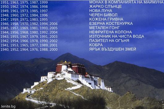 Тибетски зодиак: Открийте кой е вашият знак
