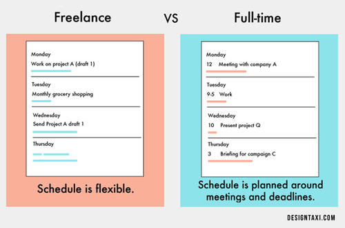 Фрийлансър или работещ на цял работен ден - кое е по-добро?